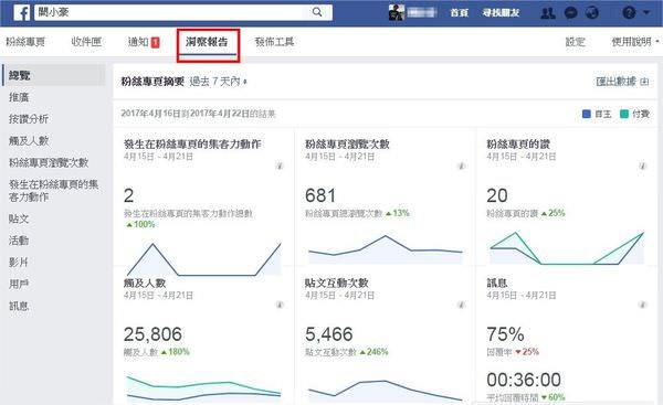 臉書 Facebook, 粉絲專頁, 粉絲專頁角色, 洞察報告