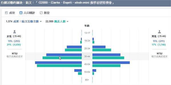 臉書 Facebook, 粉絲專頁, 付費推廣, 廣告管理員, 查看圖表