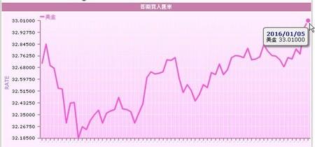 網路廣告賺錢, Google AdSense, 台灣銀行, 歷史匯率查詢
